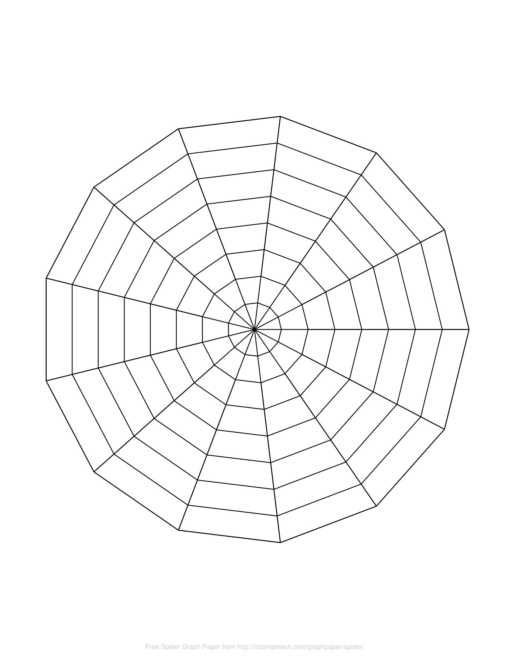 radial chart